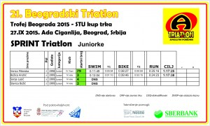 rezultati Juniorke SPRINT 21.bgd
