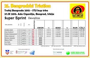 rezultati Super sprint ž 21.bgd