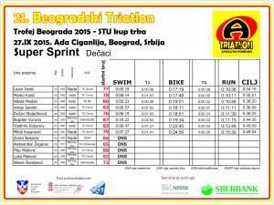 rezultati Super sprint m 21.bgd